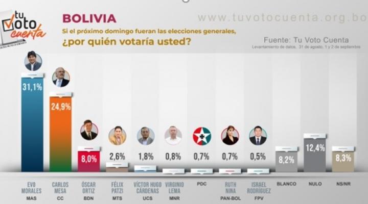 Encuesta nacional le da sólo seis puntos de ventaja a Morales sobre Mesa; Ortiz baja