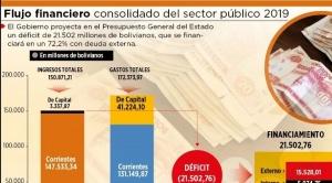 Gobierno proyecta financiar el déficit fiscal 2019 con deuda externa e interna