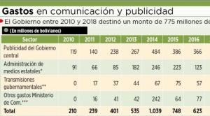 Gobierno gastó casi Bs 3 mil millones en publicidad gubernamental desde 2010