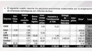 """Informe de privatización incluye a Mesa y Cárdenas entre las 55 personas de la """"red de enajenación"""""""