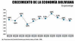 Ministerio reconoce que el país demorará décadas en alcanzar a economías de la región 1