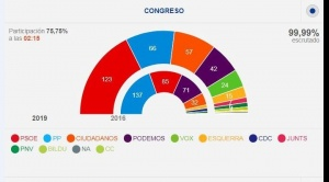 El PSOE de Pedro Sánchez se impone en elecciones de España, pero necesita alianzas