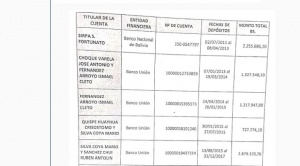 Cinco fiscales liberaron a choferes de toda culpa por recibir dinero de Vías Bolivia en sus cuentas