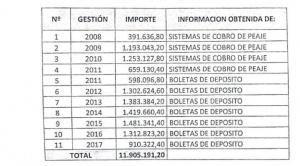 Para Fiscalía dinero que choferes recibieron de Vías Bolivia y gastaron en farras no afecta al Estado