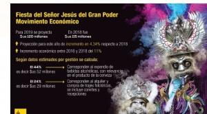 La Alcaldía de La Paz proyecta que la festividad del Gran Poder movilizará $us 120 millones