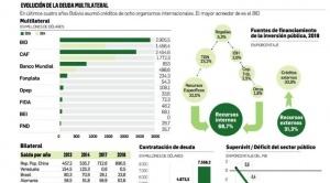 La deuda de Bolivia con los organismos internacionales se disparó hasta un 72,3%
