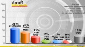 En intención de voto, Evo consigue 35% de apoyo, Mesa 27% y Ortiz 11%
