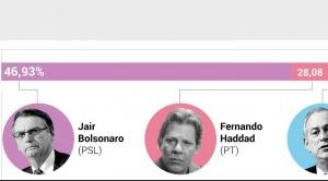 Contundente victoria de Jair Bolsonaro; habrá balotaje el 28 de octubre en Brasil