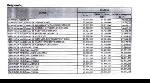 Denuncian que en el estatal Banco Unión se pagan sueldos mensuales hasta Bs 80 mil