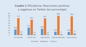 Estudio: El oficialismo está perdiendo la batalla de las redes sociales 1