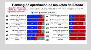 Morales baja a la cola en Sudamérica según percepción de desempeño