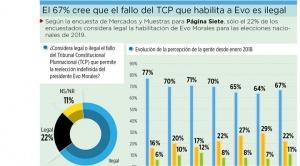 El 67% cree que el fallo que habilita a Evo es ilegal y un 45% señala que no entregará la Presidencia