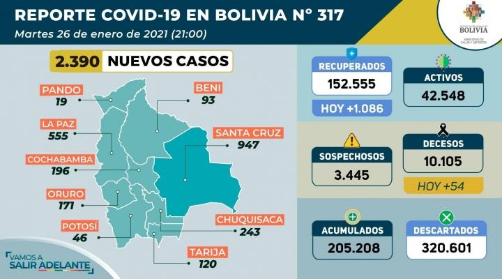 Este martes, 1.086 personas vencieron al coronavirus, pero otras 2.390 se infectaron