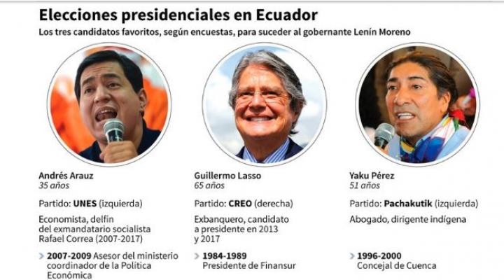 Tres candidatos tienen posibilidades de pasar al balotaje en Ecuador: el delfín de Correa, un exbanquero y un indígena