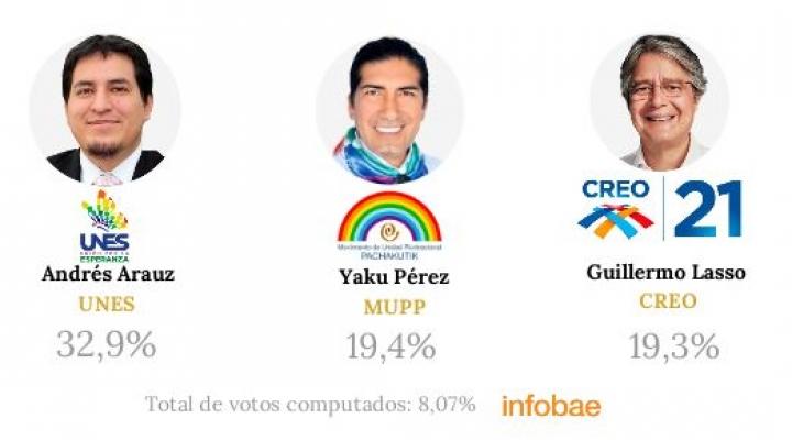 Según conteo rápido, Andrés Arauz y Yaku Pérez se enfrentarán en balotaje en Ecuador