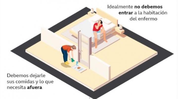 Cuatro gráficos que explican qué hacer si tienes una persona con Covid-19 en la casa