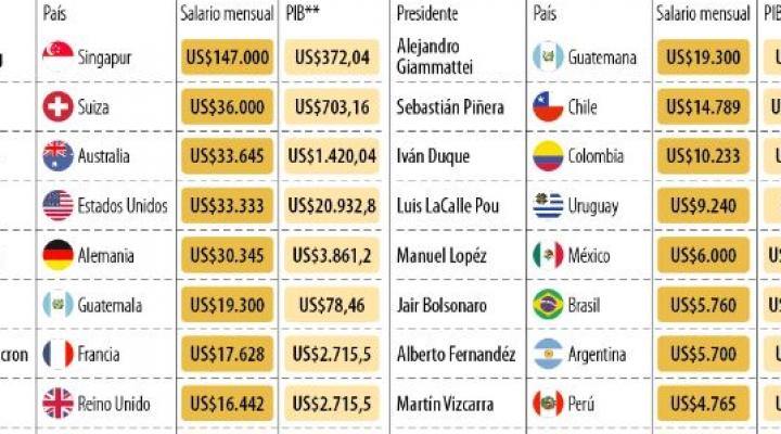 El sueldo del presidente Luis Arce es el más bajo en el mundo