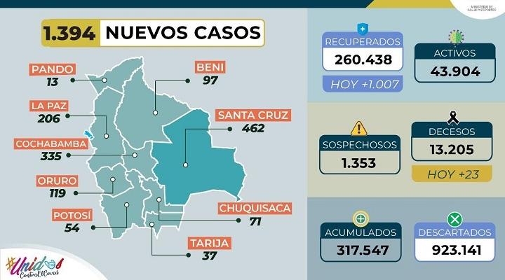 Casos nuevos de coronavirus bajan a 1.394; el total acumulado llega a 317.547 en el país
