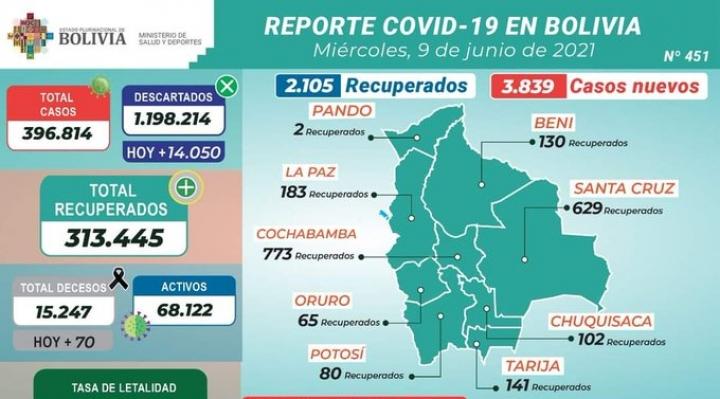 Covid-19: casos nuevos rompen récords en Santa Cruz y en el país
