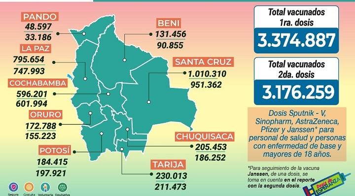 52,9% aún no recibió primera dosis, 67,5% no recibió segunda dosis y sólo 11,8% se inmunizó con la dosis única
