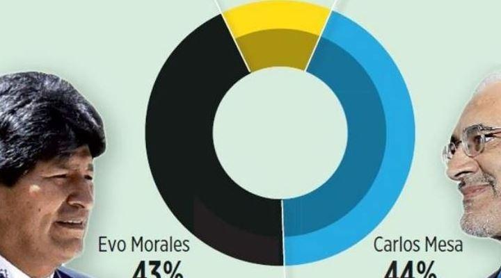 En posible segunda vuelta, Carlos Mesa le ganaría a Evo Morales por un punto