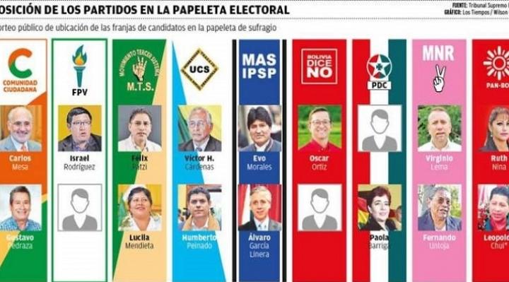 NEOTEC estima que después de dos horas del cierre de la jornada electoral del 20 de octubre, el TSE publicará 80% de los resultados preliminares