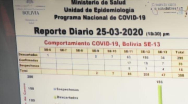 Santa Cruz confirma 6 nuevos casos de coronavirus y La Paz trepa a 4; en el país suman 39