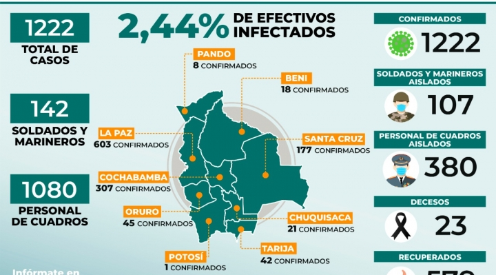 En el país, 23 efectivos de las FFAA fallecieron por coronavirus