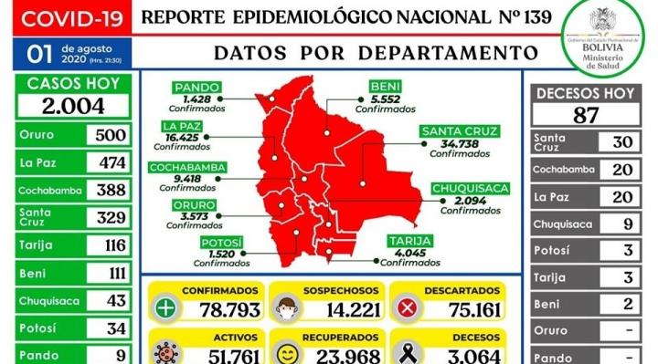 Por segunda vez se registran más de 2.000 casos de COVID-19; los fallecidos superan los 3.000