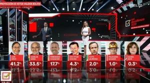 Se aleja la victoria del MAS en primera vuelta y Camacho no da la sorpresa, según encuesta de Unitel
