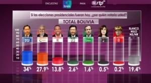 Según encuesta de IPSOS, Arce tiene 34% de apoyo, contra 27,9% de Mesa; habría segunda vuelta