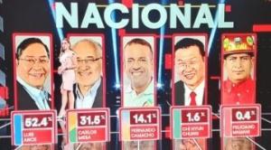 Luis Arce gana con el 52,4% las elecciones en primera vuelta, según Ciesmori