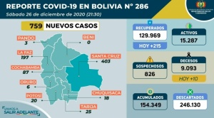 Bolivia registra 759 casos nuevos de Covid-19; más de la mitad están en Santa Cruz