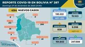 Bolivia contabiliza 494 nuevos casos de Covid-19 en el país, la mayoría en La Paz y Santa Cruz