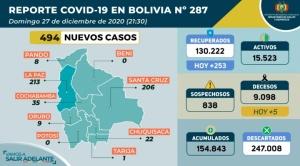 Sedes y alcalde de Cochabamba confirman que el departamento ya vive un rebrote del coronavirus