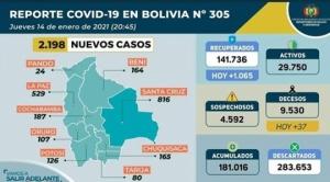 """2.198 nuevos contagios, la mayor cifra en últimos 3 días, y el Gobierno dice que no es """"prudente"""" un confinamiento 1"""