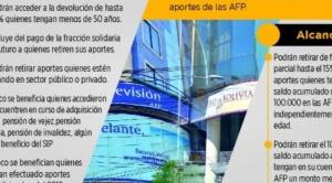 Podrá retirarse entre 15% y 100% de los aportes a AFP, se excluye a seis grupos