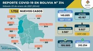 Bolivia registra 56 muertes por Covid-19, la más alta de la segunda ola, y roza los 200.000 infectados 1