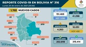 Bolivia pasa la barrera de los 10.000 muertos por Covid-19