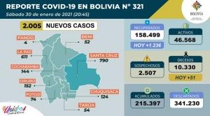 Bolivia reporta 2.005 casos nuevos de coronavirus