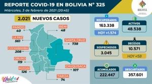 Bolivia registra 2.021 casos nuevos de coronavirus