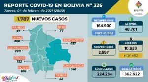 Se registran 1.787 casos nuevos de coronavirus, el acumulado suma 224.234