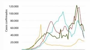 Coronavirus: los gráficos que muestran la caída global sostenida de casos y muertes por Covid