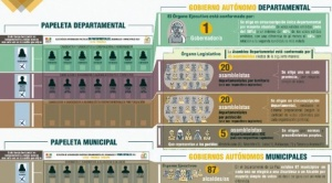 Subnacionales: el elector recibirá entre dos y tres papeletas y marcará entre 5 y 9 espacios 1