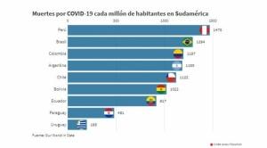 ¿Por qué los principales países sudamericanos tienen una mortalidad por coronavirus similar con medidas tan diferentes?