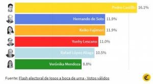 A boca de urna en Perú: seis candidatos presidenciales pugnan por su pase a segunda vuelta 1