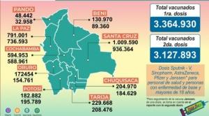 Bolivia registra más de 6 millones de vacunados con la primera y segunda dosis 1