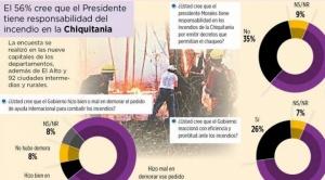56% responsabiliza a Evo Morales por incendio en la Chiquitanía refleja encuesta realizada por Mercados y Muestras