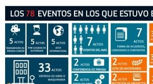 En un poco más de un mes, BTv transmitió 78 actos de Evo y 40 de ellos los usó electoralmente