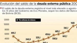 En 13 años, la deuda externa subió de $us 3.248 millones a $us 10.747 millones